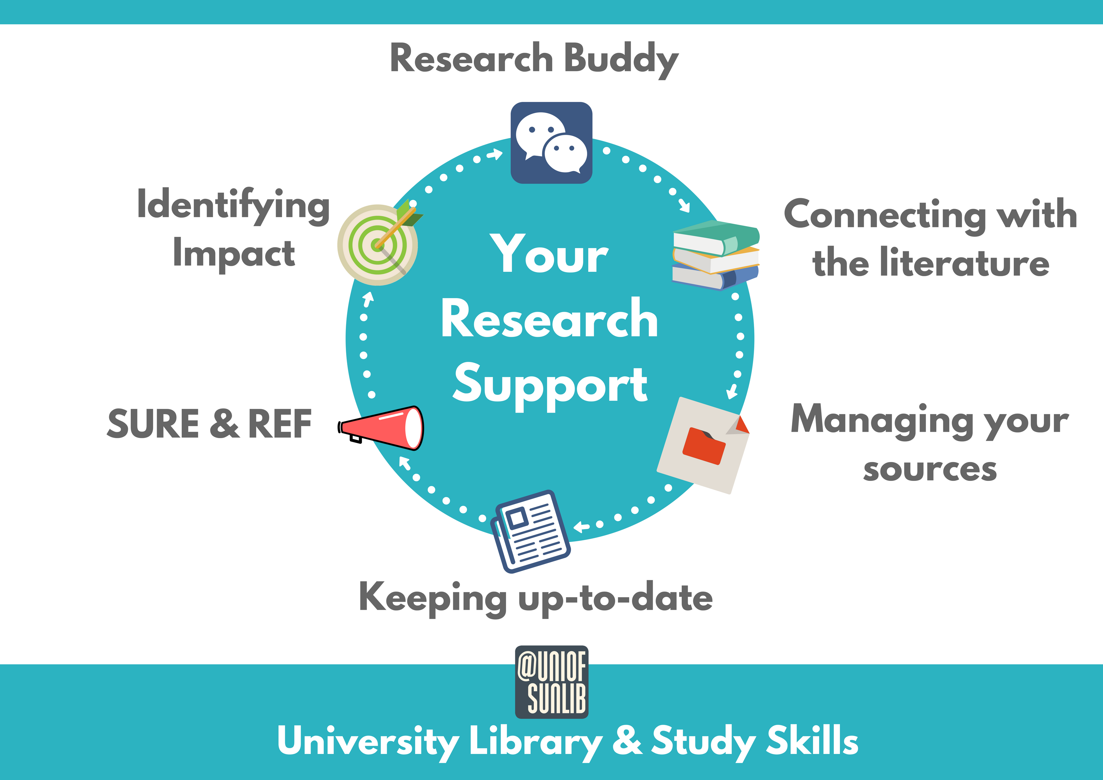 Research support diagram